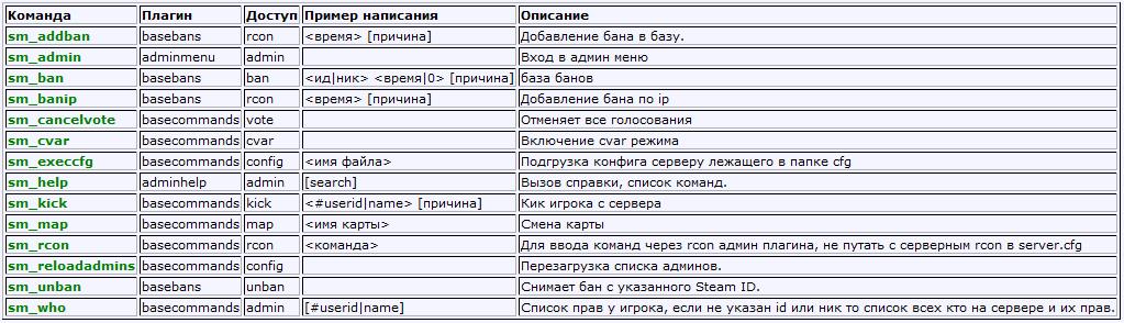 Основные команды администратора сервера csgo